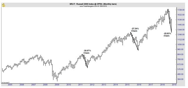 Russell 2000 index chart