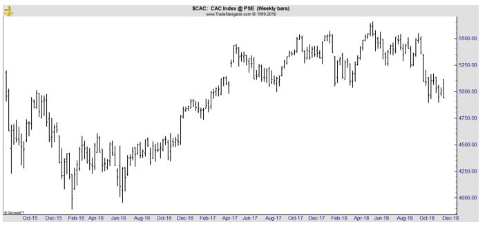 CAC Index weekly chart