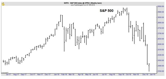 S&P 500 weekly stock chart