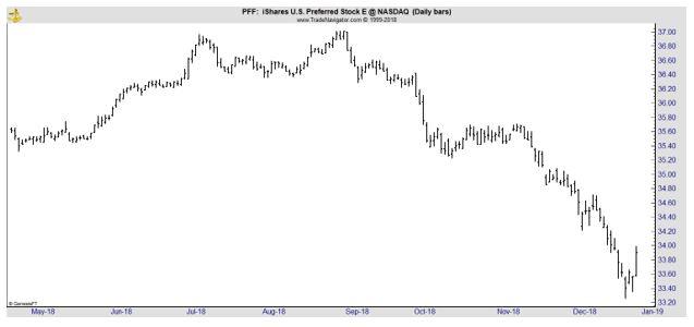 PFF daily chart