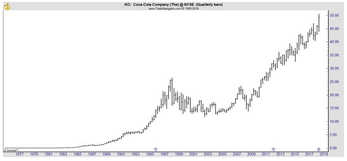KO quarterly chart