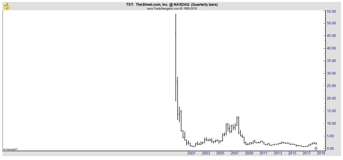 TST quarterly chart