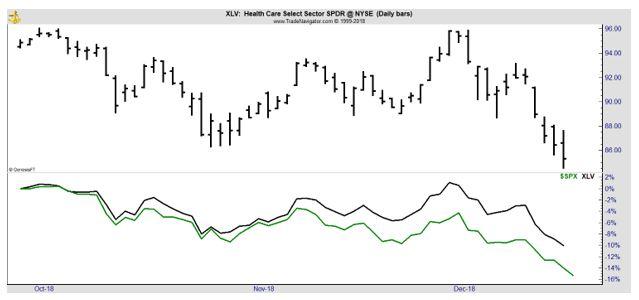 XLV daily chart