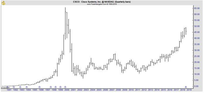 CSCO quarterly chart