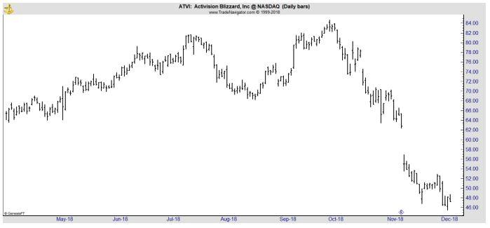 ATVI daily chart