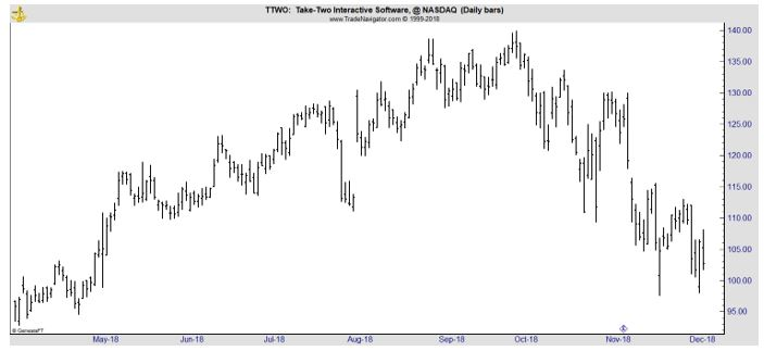 TTWO daily chart