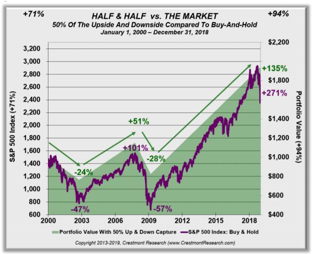 Half & Half vs. The Market chart