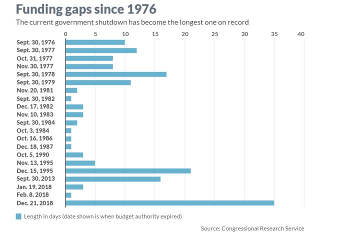 funding gaps since 1976