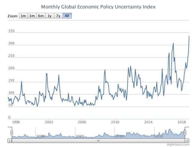 Monthly global economic policy uncertainty index
