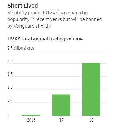 Vanguard chart