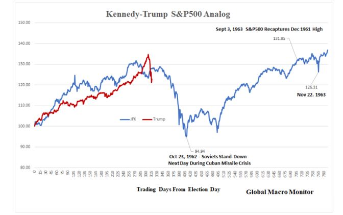 Kennedy-Trump S&P 500 Analog