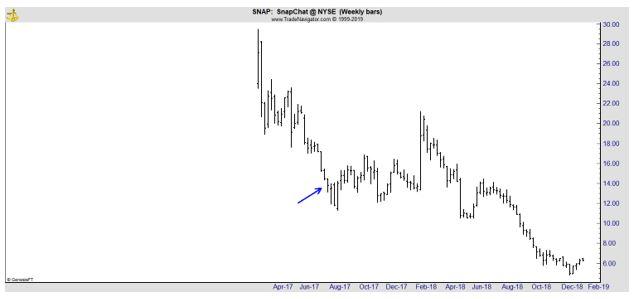 SNAP weekly chart