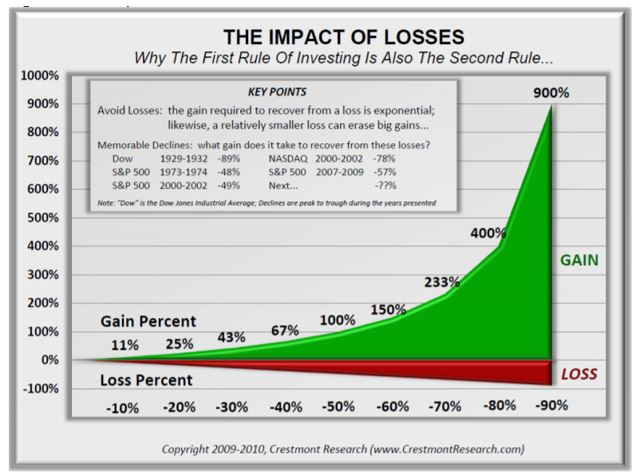 the impact of losses chart