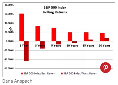 S&P 500 rolling returns