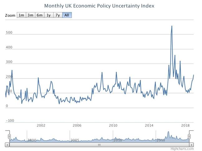 Monthly UK Economic Policy