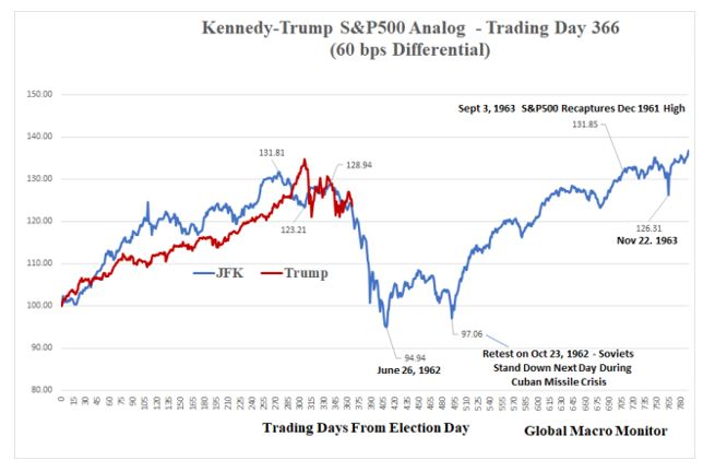 Kennedy-Trump S&P500 Analog-trading day 366
