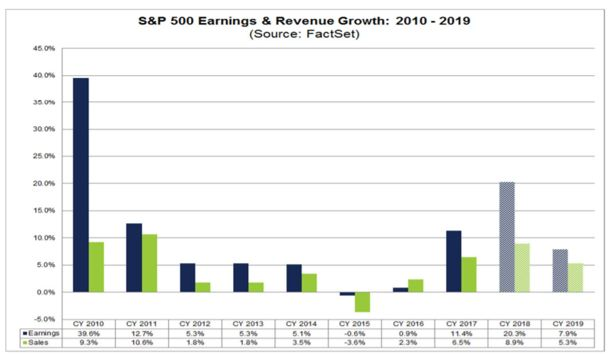 S&P 500 earnings and revenue growth