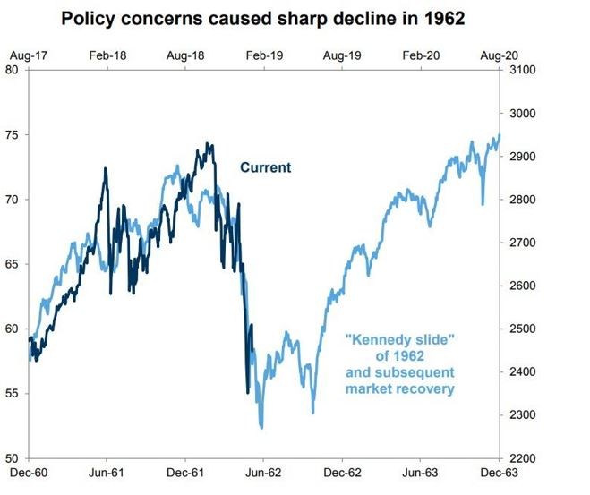 policy concerns caused sharp decline in 1962