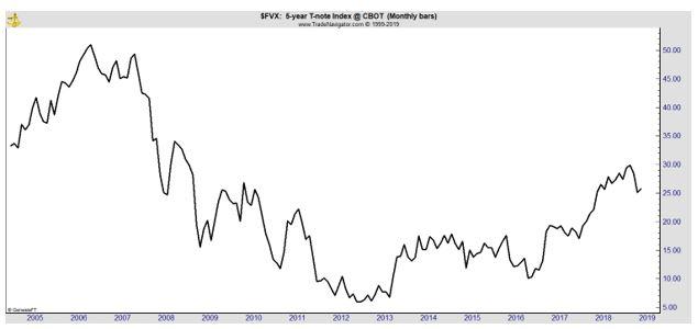 5-year treasury yield