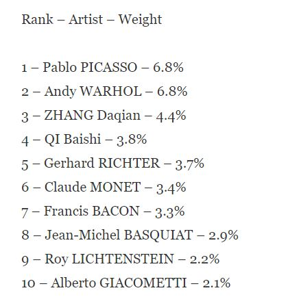 rank-artist-weight