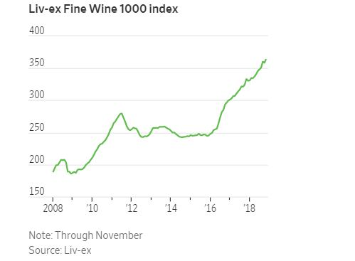 Liv-ex Fine Wine 1000 Index
