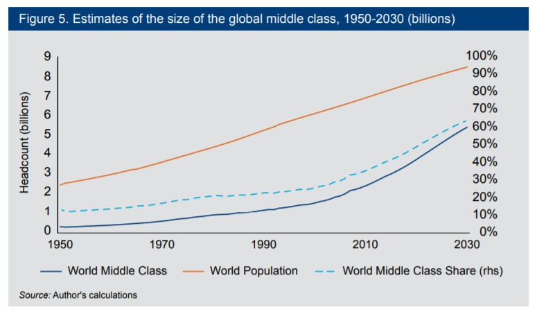 global middle class estimates