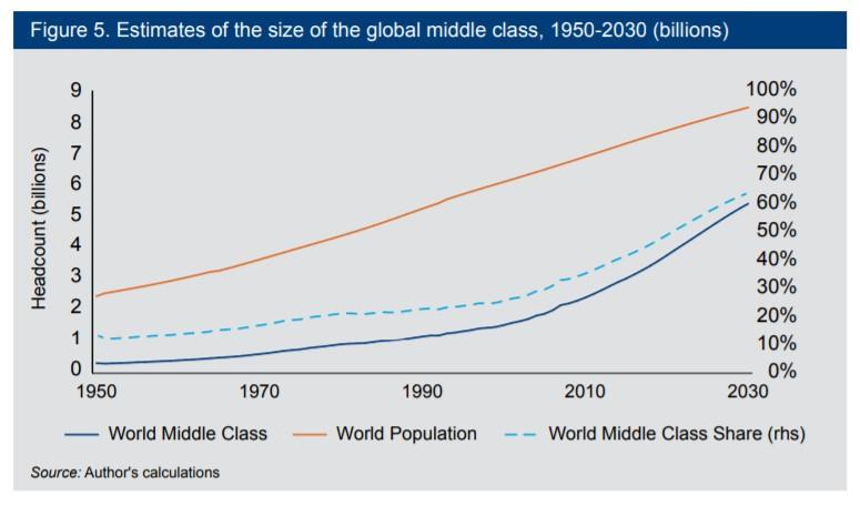 global middle class estimates