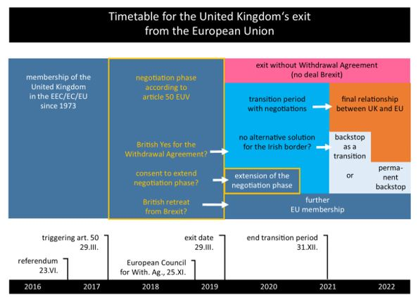 Timetable for the United Kingdom's exit from the EU