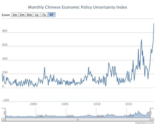 Monthly Chinese Economic Policy Uncertainty