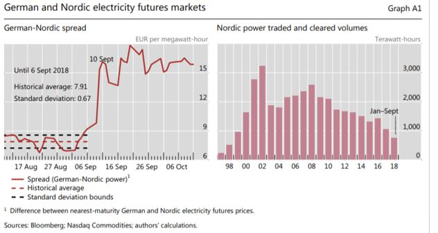 German and Nordic electricity markets