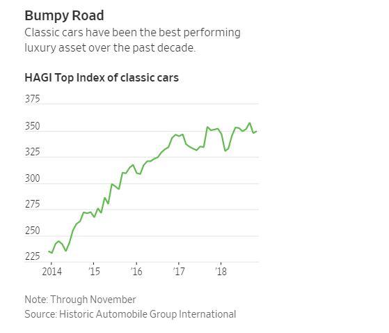 HAGI Top Index of classic cars