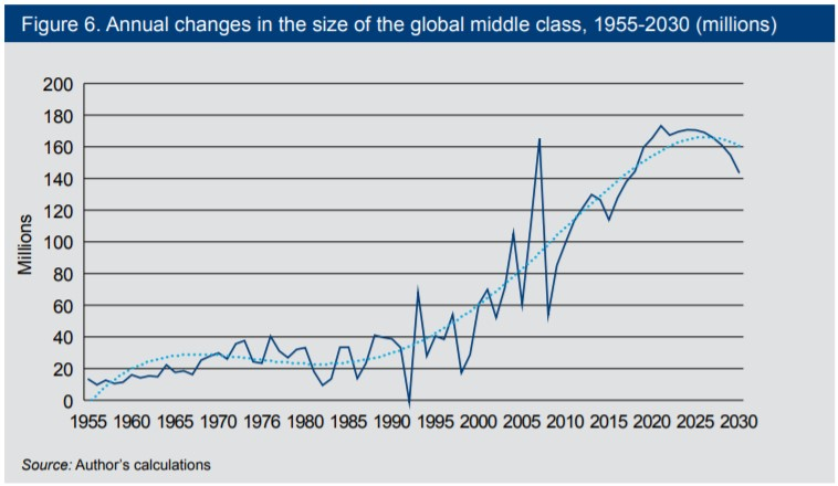 annual changes in global middle class width=