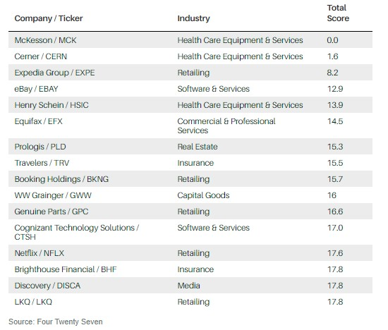 16 companies in the S&P 500 whose facilities had the least exposure to climate change