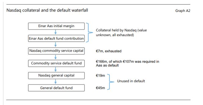 Nasdaq collateral and the default waterfall