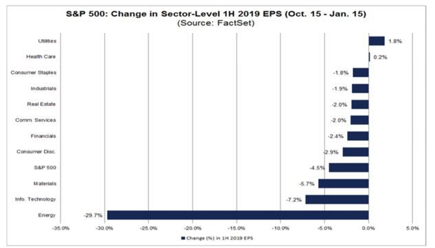 change in sector level EPS