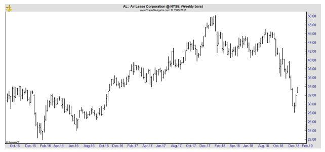 AL weekly chart