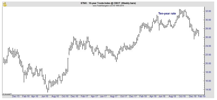 10-year T-note index chart