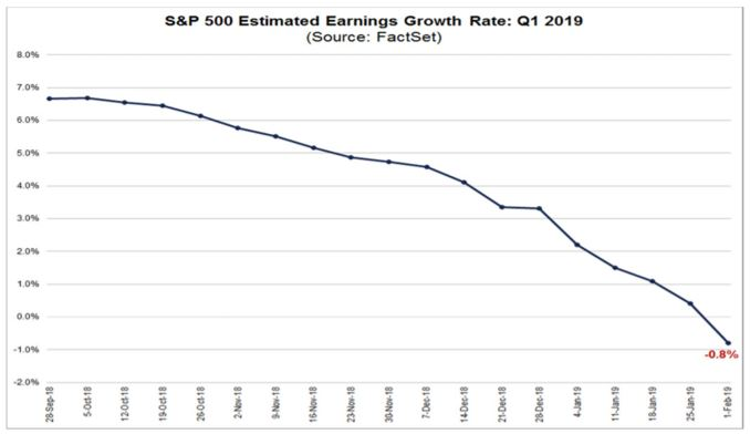 estimated earnings growth chart