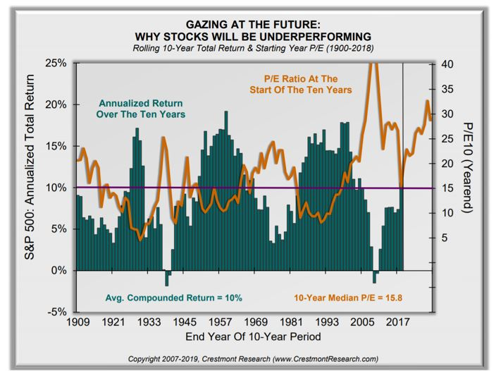 Gazing at the future: Why stocks will be underperforming