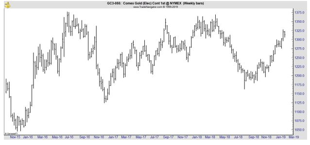 Gold weekly stock chart