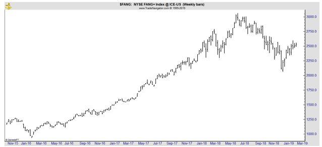 FANG weekly chart