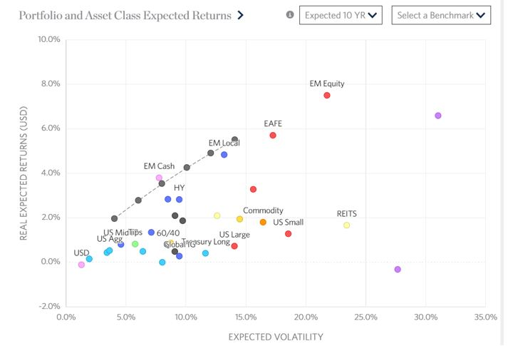 expected returns charts