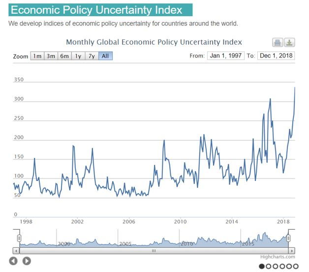 Economic Policy Uncertainty Index Chart