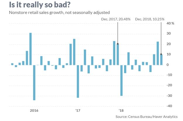 Nonstore retail sales growth