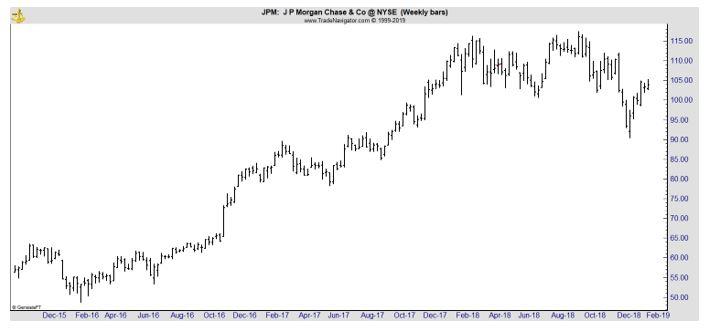 JPM weekly chart