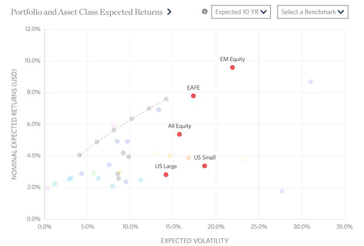 portfolio and asset class expected returns