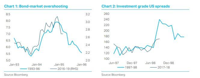 Fed pattern chart