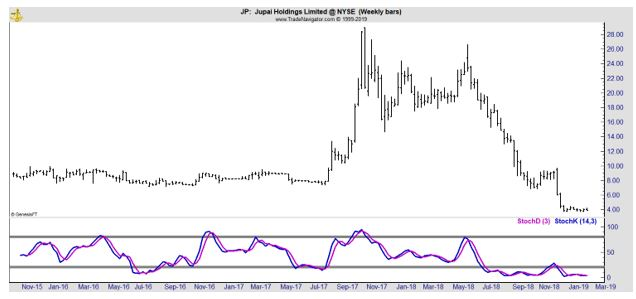 JP stock chart