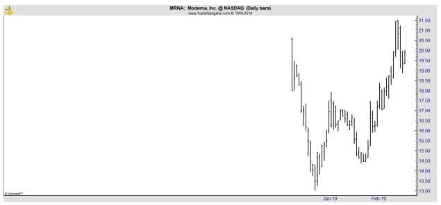 MRNA daily chart