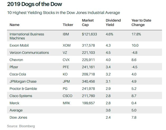 2019 Dogs of the Dow